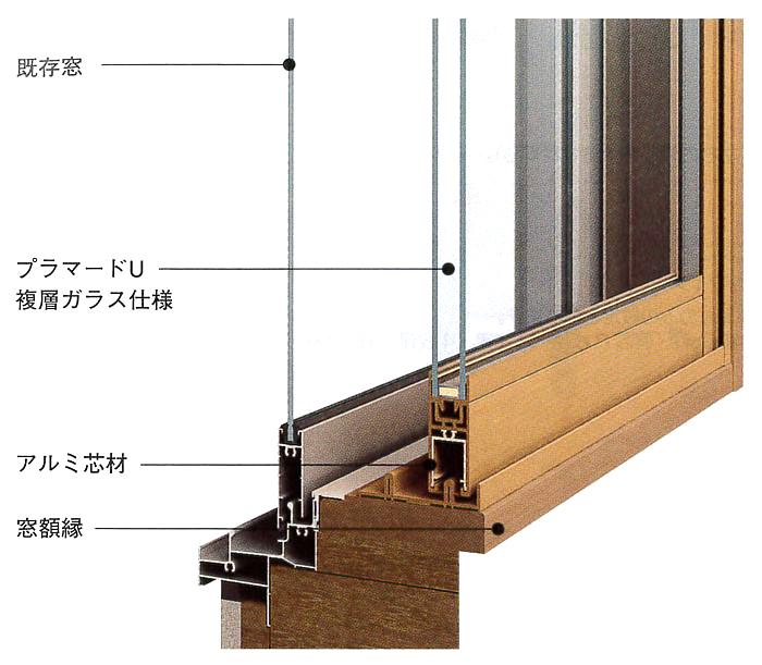 内窓、二重窓加工 イメージ